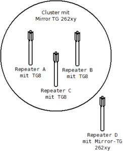 Regional-Cluster